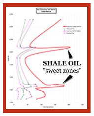 Shale sweet zone